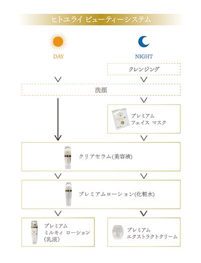 ヒトユライ ビューティーシステム